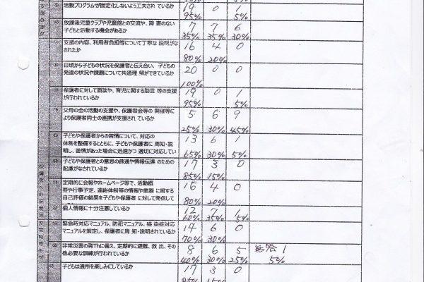 放課後等デイサービス評価表の集計結果を掲載いたします。
